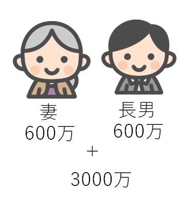 相続人が妻、長男の場合の基礎控除額の計算方法